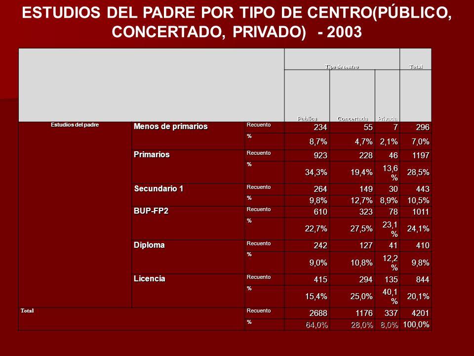 Tipo de centro Total PublicaConcertadaPrivada Estudios del padre Menos de primarios Recuento 234557296 % 8,7%4,7%2,1%7,0% Primarios Recuento 923228461
