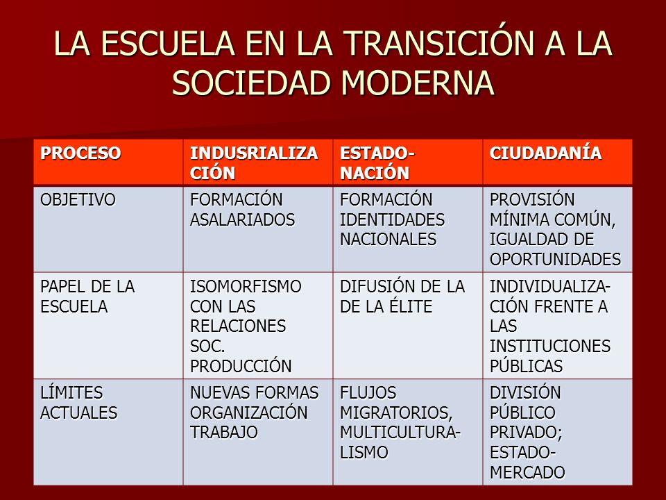 LA ESCUELA EN LA TRANSICIÓN A LA SOCIEDAD MODERNA PROCESO INDUSRIALIZA CIÓN ESTADO- NACIÓN CIUDADANÍA OBJETIVO FORMACIÓN ASALARIADOS FORMACIÓN IDENTID