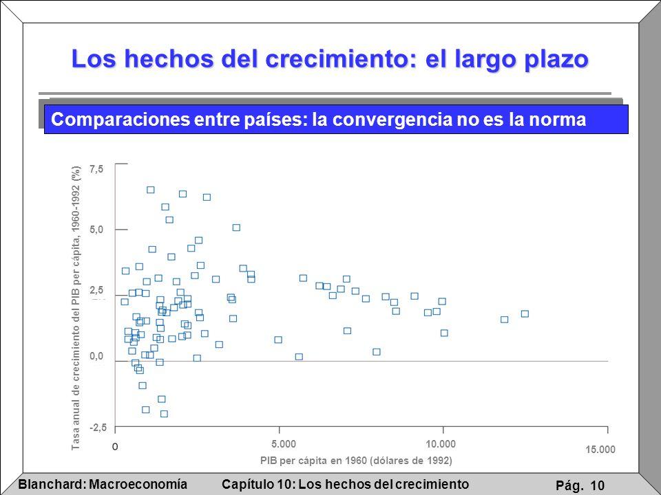 Capítulo 10: Los hechos del crecimientoBlanchard: Macroeconomía Pág. 10 Los hechos del crecimiento: el largo plazo Comparaciones entre países: la conv
