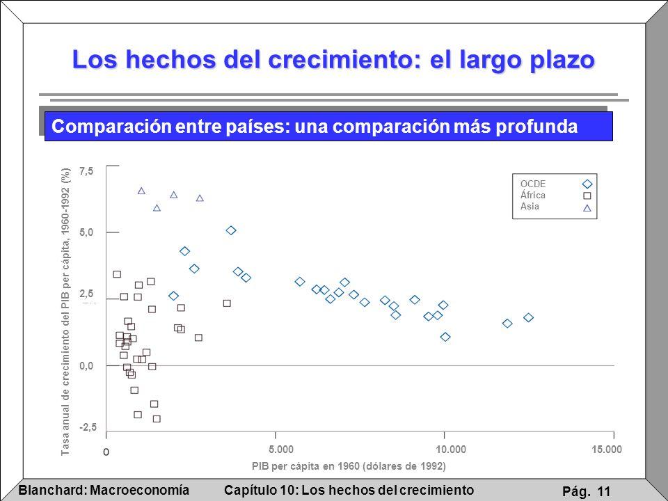 Capítulo 10: Los hechos del crecimientoBlanchard: Macroeconomía Pág. 11 Los hechos del crecimiento: el largo plazo Comparación entre países: una compa