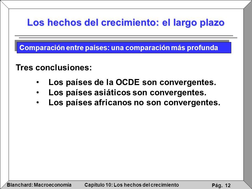 Capítulo 10: Los hechos del crecimientoBlanchard: Macroeconomía Pág. 12 Los hechos del crecimiento: el largo plazo Los países de la OCDE son convergen