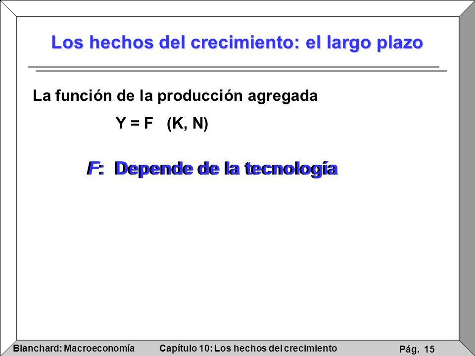 Capítulo 10: Los hechos del crecimientoBlanchard: Macroeconomía Pág. 15 Los hechos del crecimiento: el largo plazo La función de la producción agregad
