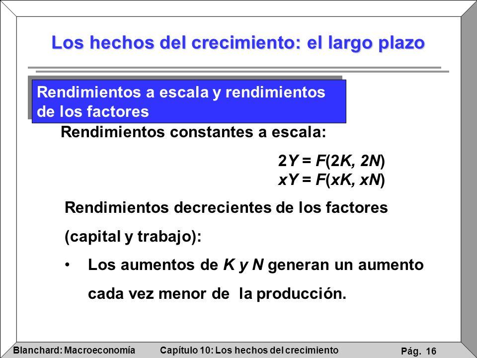 Capítulo 10: Los hechos del crecimientoBlanchard: Macroeconomía Pág. 16 Los hechos del crecimiento: el largo plazo Rendimientos a escala y rendimiento