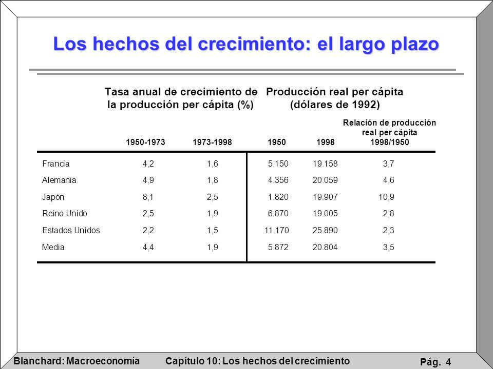 Capítulo 10: Los hechos del crecimientoBlanchard: Macroeconomía Pág. 4 Los hechos del crecimiento: el largo plazo Tasa anual de crecimiento deProducci