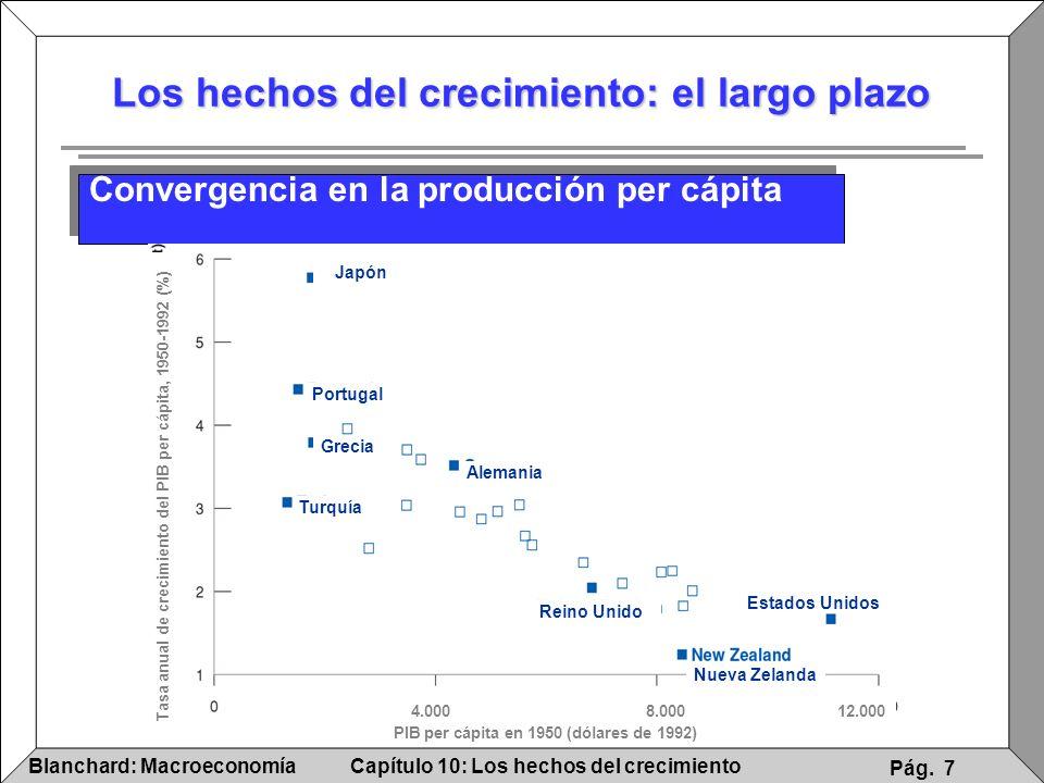 Capítulo 10: Los hechos del crecimientoBlanchard: Macroeconomía Pág. 7 Los hechos del crecimiento: el largo plazo Convergencia en la producción per cá