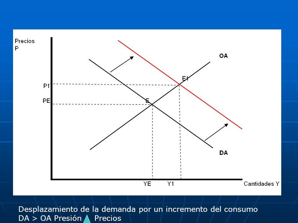 Desplazamiento de la demanda por un incremento del consumo DA > OA Presión Precios