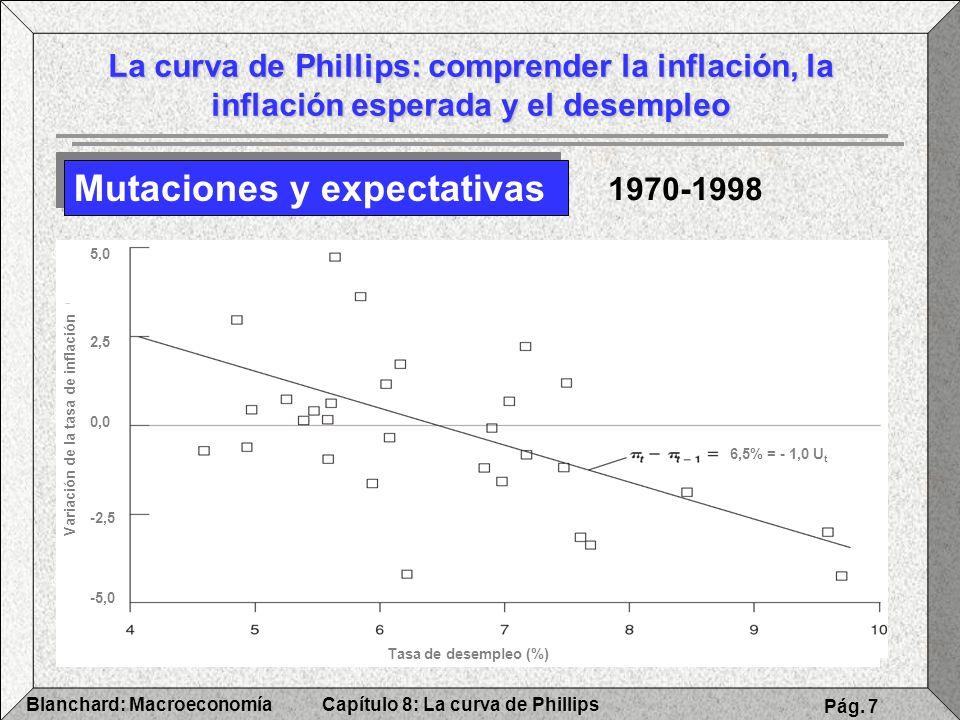 Capítulo 8: La curva de PhillipsBlanchard: Macroeconomía Pág. 7 La curva de Phillips: comprender la inflación, la inflación esperada y el desempleo Mu