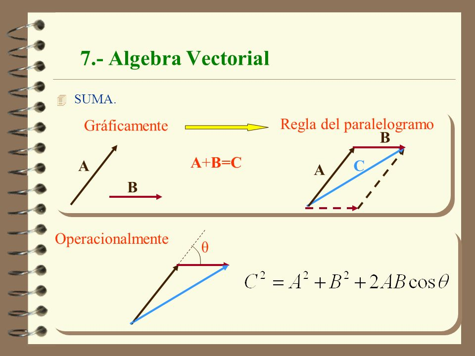 Física Mecánica. J.A.Moleón 17 7.- Algebra Vectorial 4 SUMA. Gráficamente Regla del paralelogramo A B C A B A+B=C θ Operacionalmente