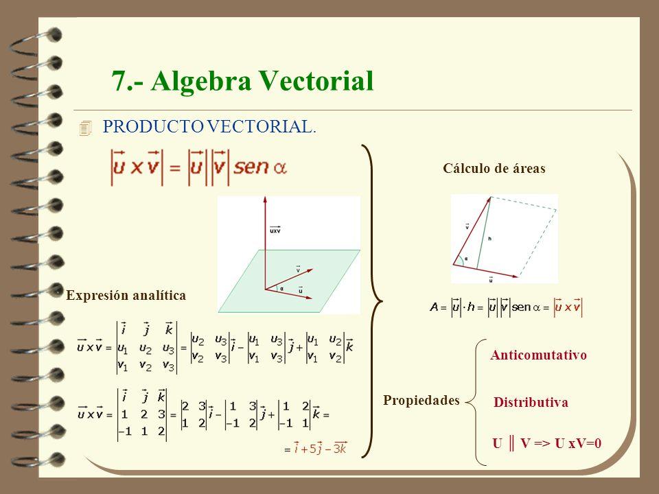 Física Mecánica. J.A.Moleón 20 7.- Algebra Vectorial 4 PRODUCTO VECTORIAL. Cálculo de áreas Propiedades Anticomutativo Distributiva U V => U xV=0 Expr