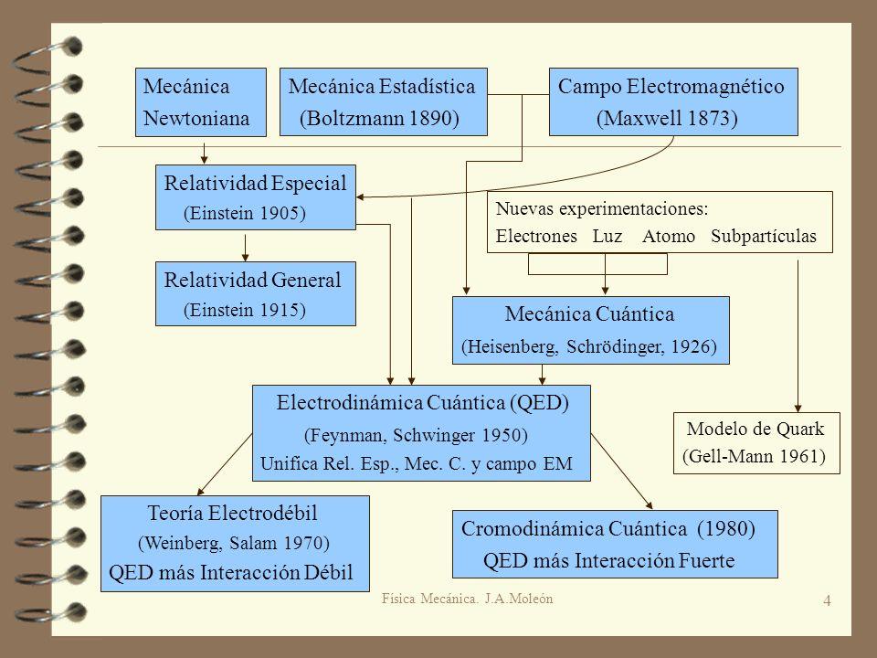 Física Mecánica. J.A.Moleón 4 Mecánica Newtoniana Nuevas experimentaciones: Electrones Luz Atomo Subpartículas Relatividad Especial (Einstein 1905) Me