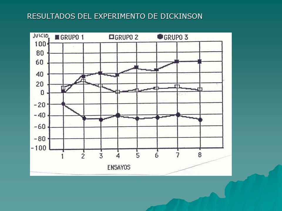 RESULTADOS DEL EXPERIMENTO DE DICKINSON