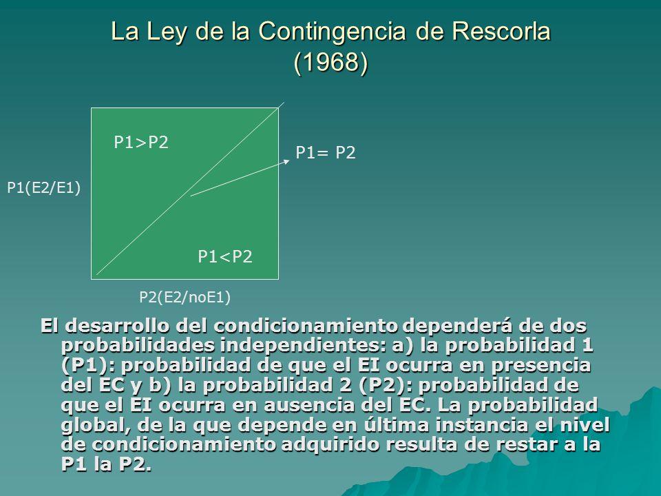 La Ley de la Contingencia de Rescorla (1968) La Ley de la Contingencia de Rescorla (1968) Diseño del experimento de Rescorla (1968): Diseño del experimento de Rescorla (1968): PREENTRENAMIENTO FASE EXPERIMENTAL PRUEBA GRUPO 1 RESP COMIDA TONO TONO GRUPO 2 RESP COMIDA TONO DESCARGA TONO [P2 = 0] [P2 = 0] GRUPO 3 RESP COMIDA TONO DESCARGA TONO [P2 = 0,1] [P2 = 0,1] GRUPO 4 RESP COMIDA TONO DESCARGA TONO [P2 = 0,2] [P2 = 0,2] GRUPO 5 RESP COMIDA TONO DESCARGA TONO [P2 = 0,4] [P2 = 0,4]