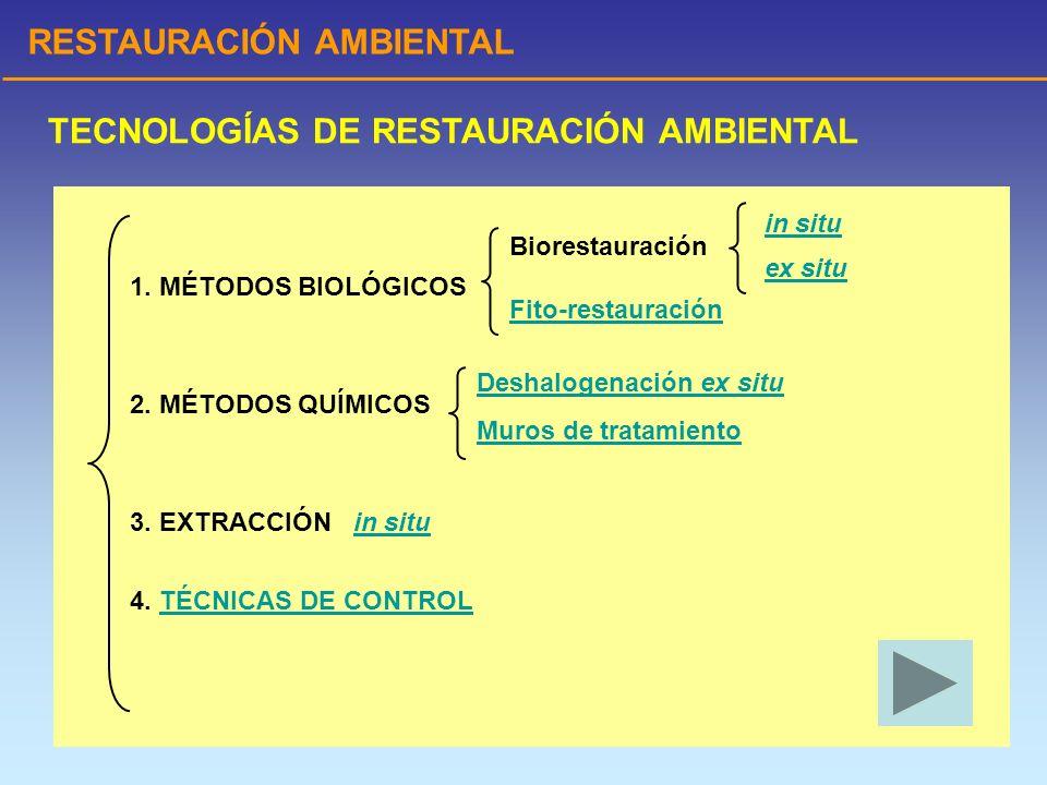 RESTAURACIÓN AMBIENTAL TECNOLOGÍAS DE RESTAURACIÓN AMBIENTAL 1. MÉTODOS BIOLÓGICOS 2. MÉTODOS QUÍMICOS 3. EXTRACCIÓN in situin situ 4. TÉCNICAS DE CON