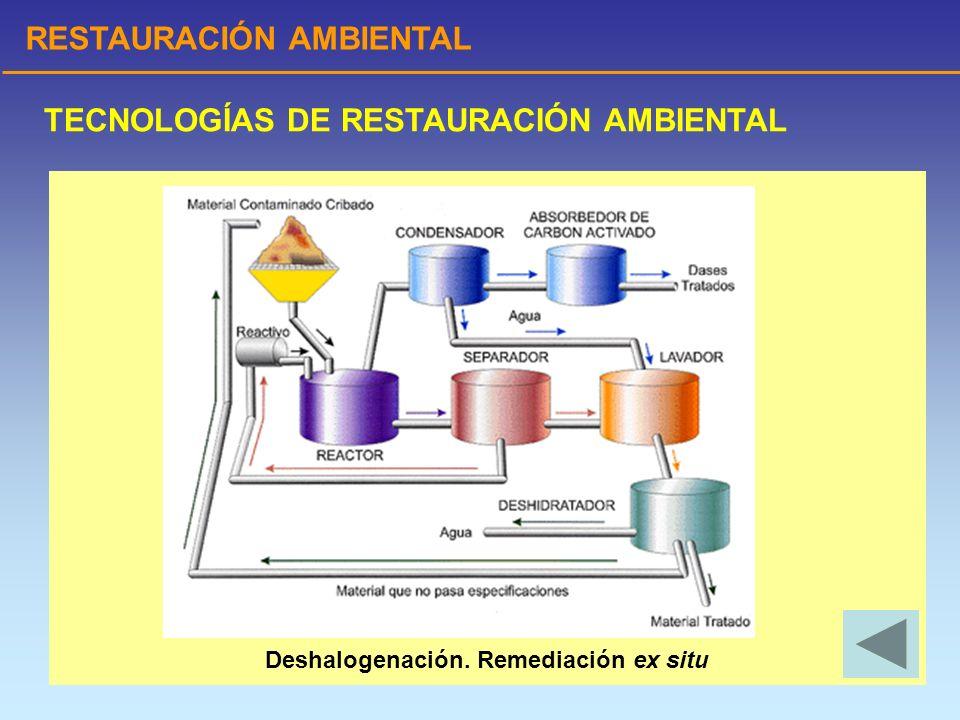 RESTAURACIÓN AMBIENTAL TECNOLOGÍAS DE RESTAURACIÓN AMBIENTAL Deshalogenación. Remediación ex situ
