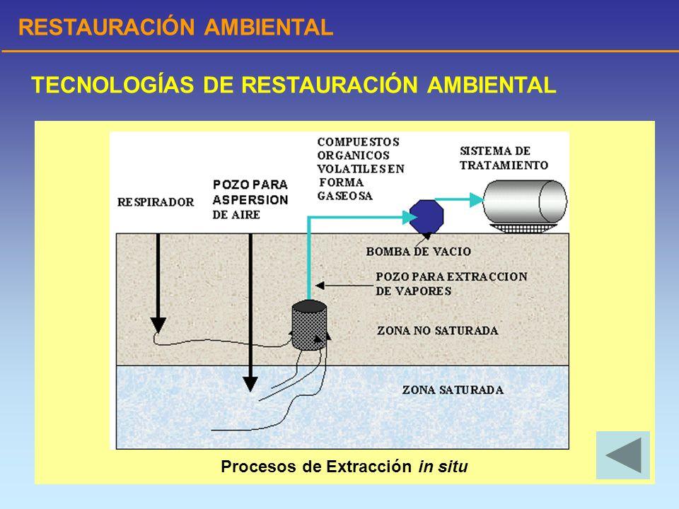 RESTAURACIÓN AMBIENTAL TECNOLOGÍAS DE RESTAURACIÓN AMBIENTAL Procesos de Extracción in situ