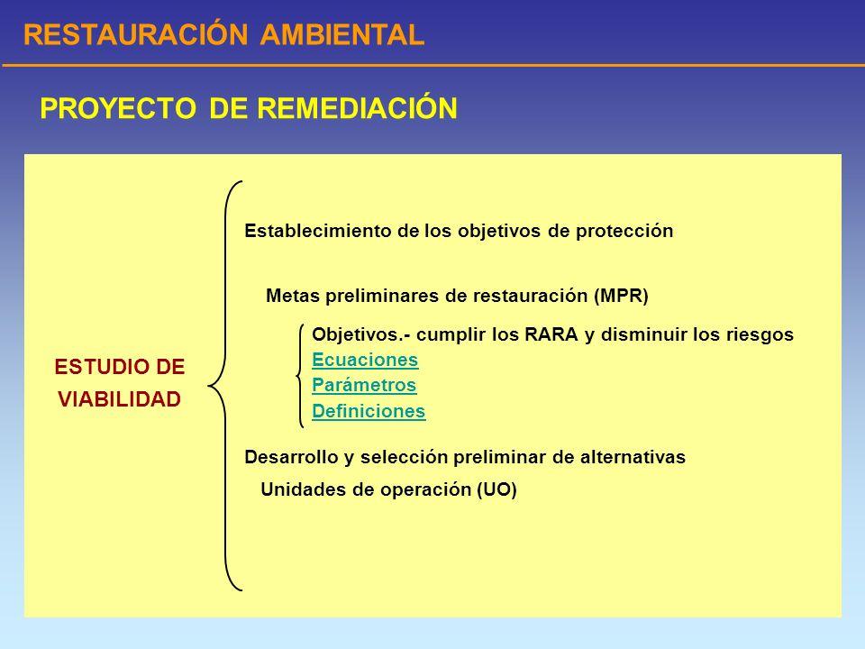 RESTAURACIÓN AMBIENTAL SimboloUnidadesValor UsualDefinición MPRmg/L*Meta Preliminar de Restauración, igual a C Cmg/L Concentración del tóxico RcRc**10 -6 Meta de Riesgo.
