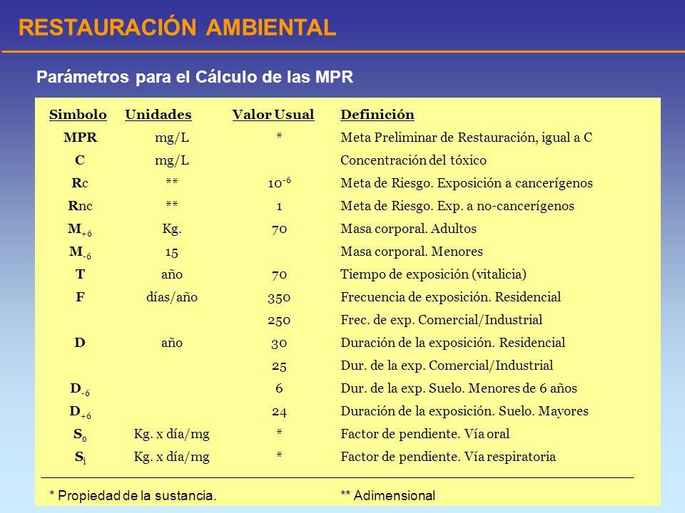 RESTAURACIÓN AMBIENTAL SimboloUnidadesValor UsualDefinición MPRmg/L*Meta Preliminar de Restauración, igual a C Cmg/L Concentración del tóxico RcRc**10
