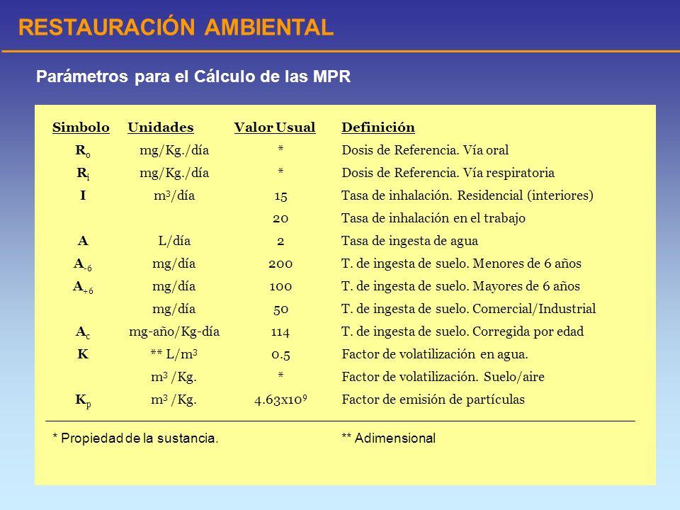 RESTAURACIÓN AMBIENTAL SimboloUnidadesValor UsualDefinición RoRo mg/Kg./día*Dosis de Referencia. Vía oral RiRi mg/Kg./día*Dosis de Referencia. Vía res