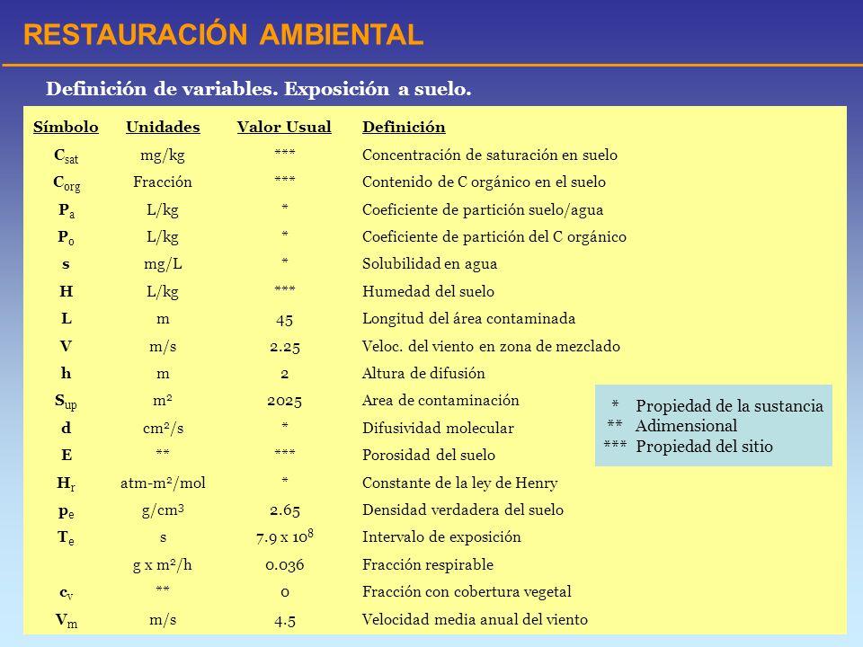 RESTAURACIÓN AMBIENTAL Definición de variables. Exposición a suelo. SímboloUnidadesValor UsualDefinición C sat mg/kg***Concentración de saturación en