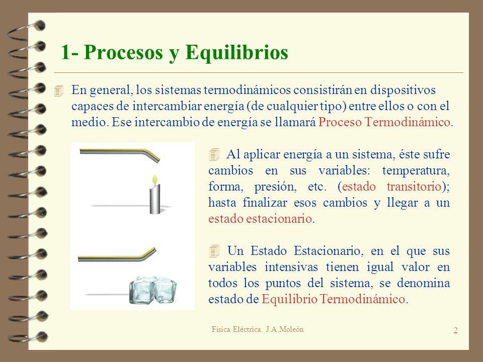 Física Eléctrica. J.A.Moleón 2 1- Procesos y Equilibrios 4 En general, los sistemas termodinámicos consistirán en dispositivos capaces de intercambiar