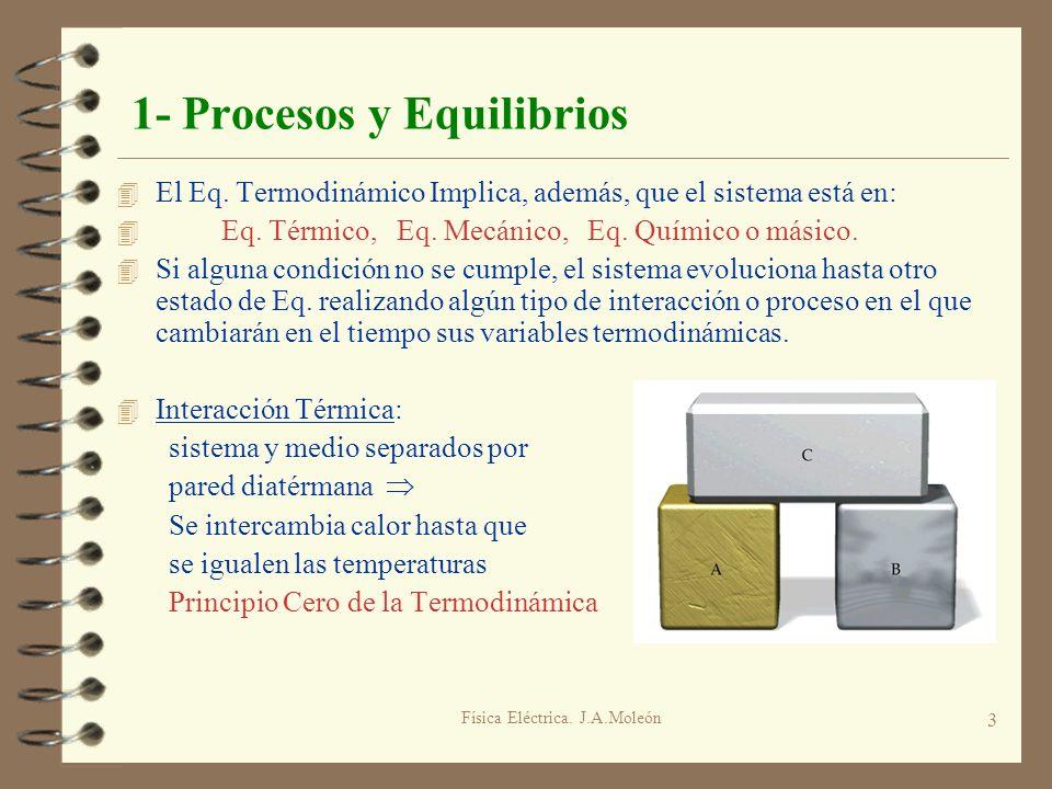 Física Eléctrica. J.A.Moleón 3 1- Procesos y Equilibrios 4 El Eq. Termodinámico Implica, además, que el sistema está en: 4 Eq. Térmico, Eq. Mecánico,