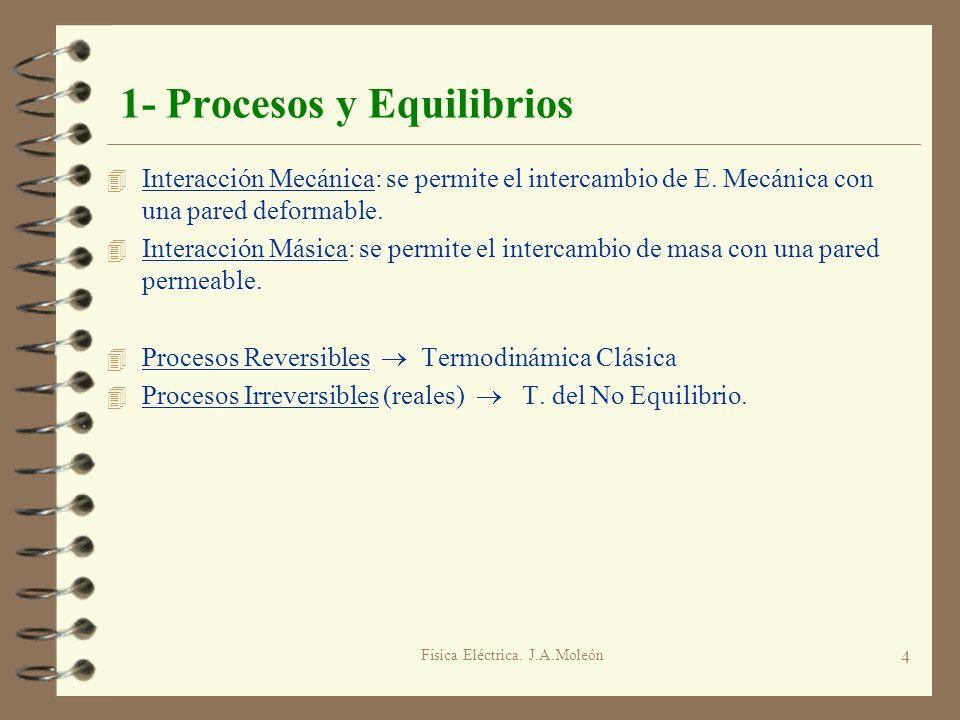 Física Eléctrica. J.A.Moleón 4 1- Procesos y Equilibrios 4 Interacción Mecánica: se permite el intercambio de E. Mecánica con una pared deformable. 4