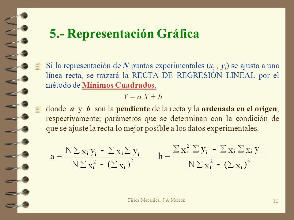 Física Mecánica. J.A.Moleón 12 5.- Representación Gráfica 4 Si la representación de N puntos experimentales (x i, y i ) se ajusta a una línea recta, s