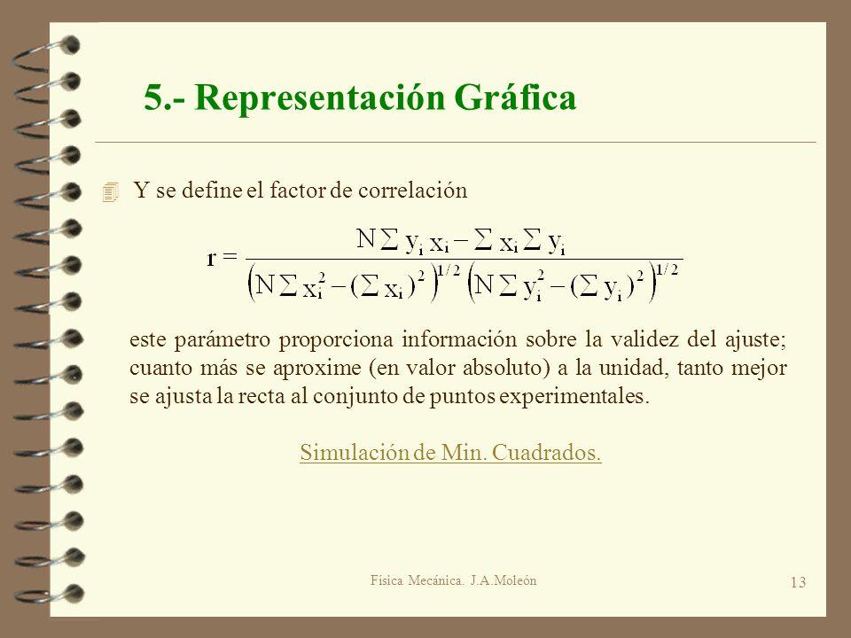 Física Mecánica. J.A.Moleón 13 5.- Representación Gráfica 4 Y se define el factor de correlación este parámetro proporciona información sobre la valid