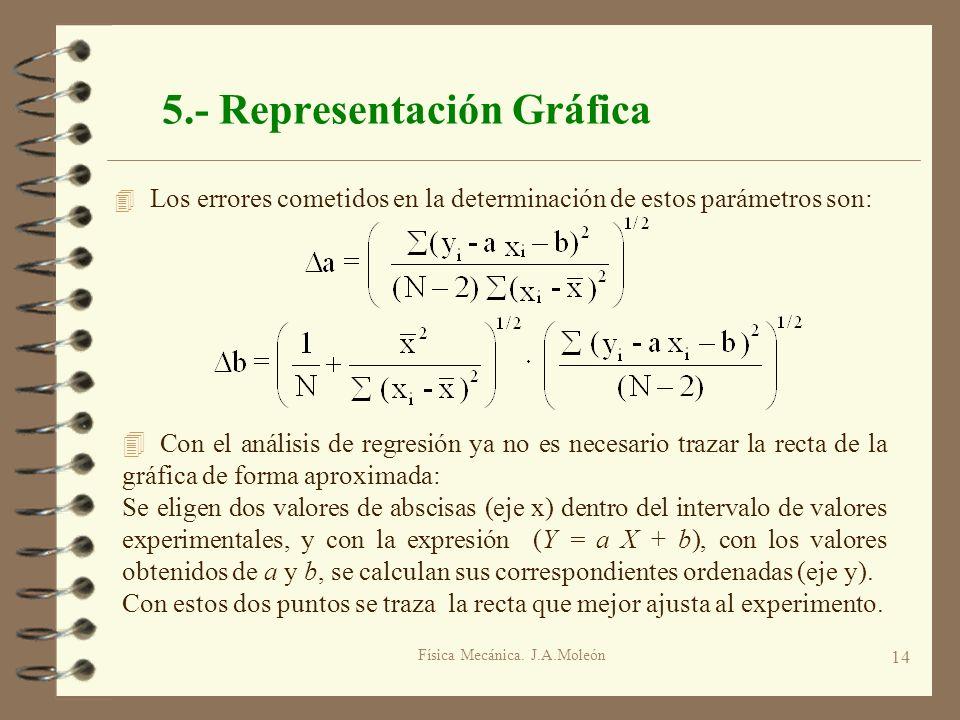 Física Mecánica. J.A.Moleón 14 5.- Representación Gráfica 4 Los errores cometidos en la determinación de estos parámetros son: 4 Con el análisis de re