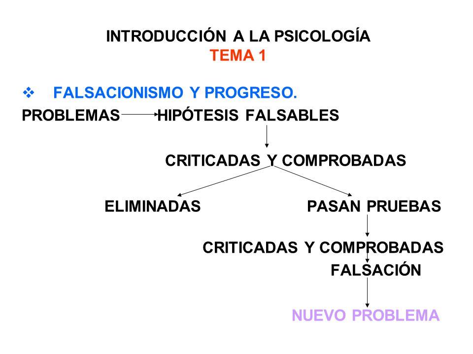 INTRODUCCIÓN A LA PSICOLOGÍA TEMA 1 FALSACIONISMO Y PROGRESO. PROBLEMAS HIPÓTESIS FALSABLES CRITICADAS Y COMPROBADAS ELIMINADAS PASAN PRUEBAS CRITICAD
