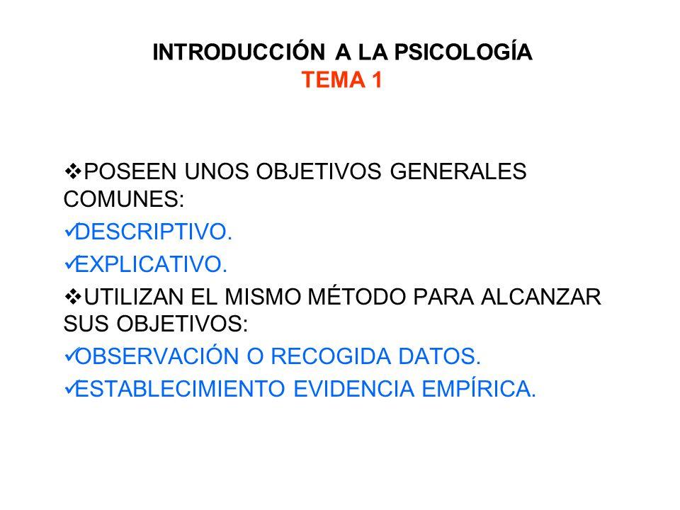 INTRODUCCIÓN A LA PSICOLOGÍA TEMA 1 CONCEPCIONES SOBRE LA CIENCIA.