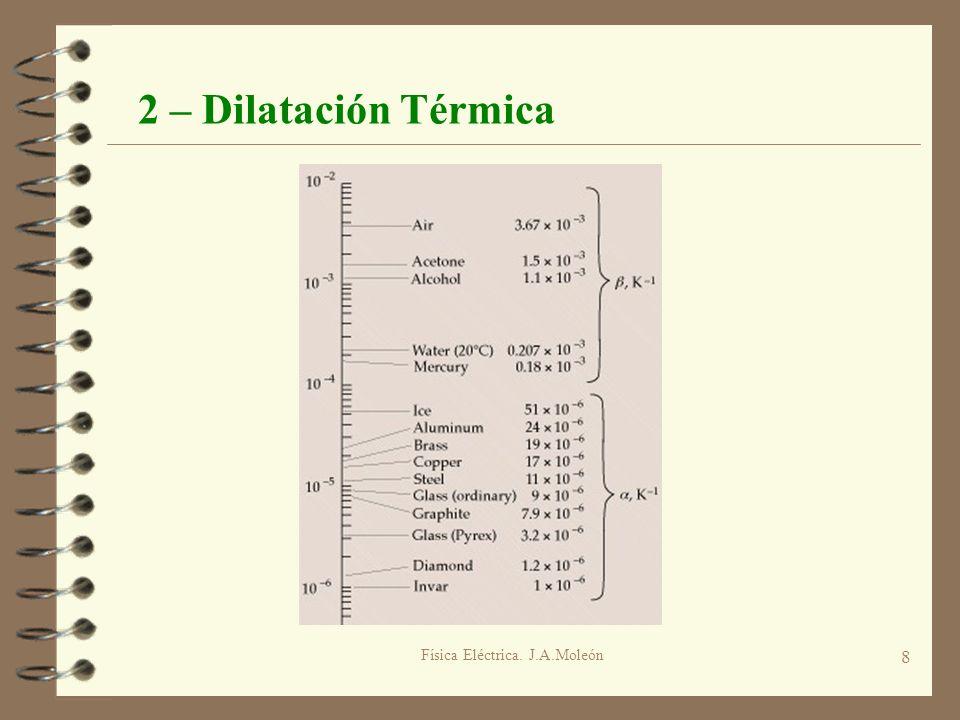 Física Eléctrica. J.A.Moleón 8 2 – Dilatación Térmica