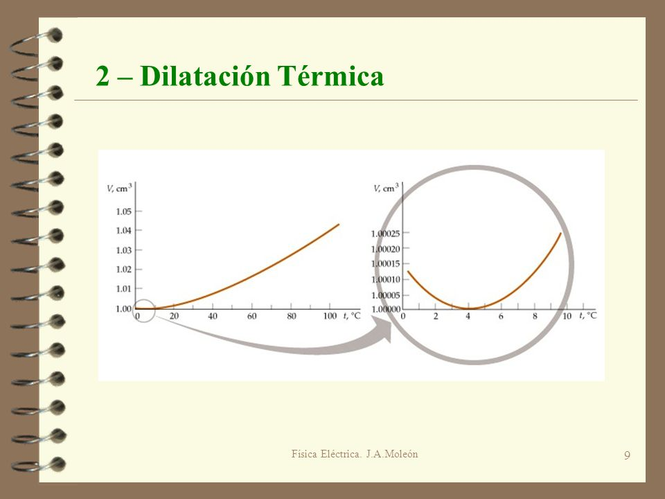 Física Eléctrica. J.A.Moleón 9 2 – Dilatación Térmica