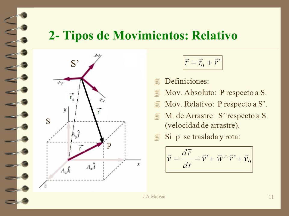 J.A.Moleón 11 2- Tipos de Movimientos: Relativo 4 Definiciones: 4 Mov. Absoluto: P respecto a S. 4 Mov. Relativo: P respecto a S. 4 M. de Arrastre: S