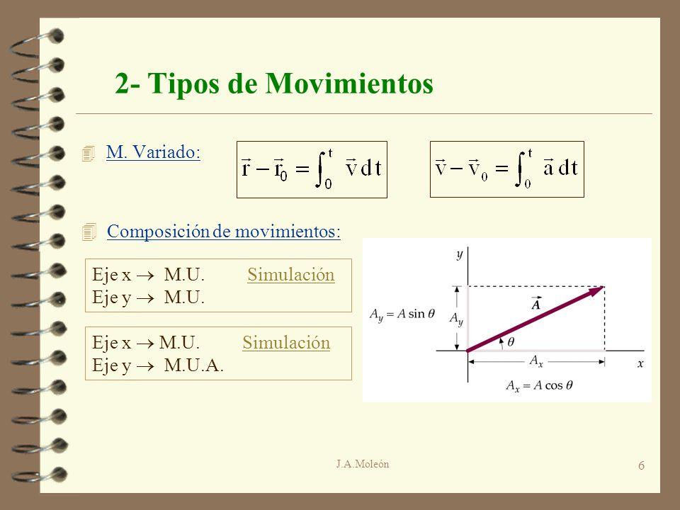 J.A.Moleón 6 2- Tipos de Movimientos 4 M. Variado: 4 Composición de movimientos: Eje x M.U. SimulaciónSimulación Eje y M.U.A. Eje x M.U. SimulaciónSim