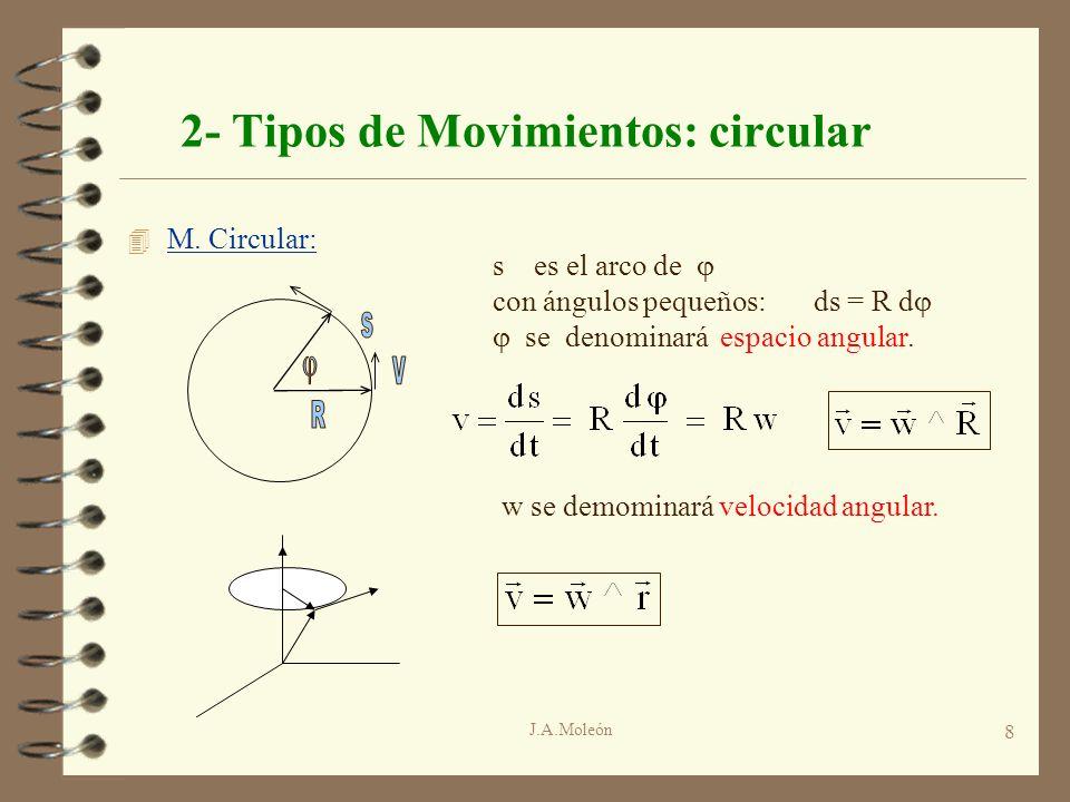 J.A.Moleón 8 2- Tipos de Movimientos: circular 4 M. Circular: s es el arco de con ángulos pequeños:ds = R d se denominará espacio angular. w se demomi