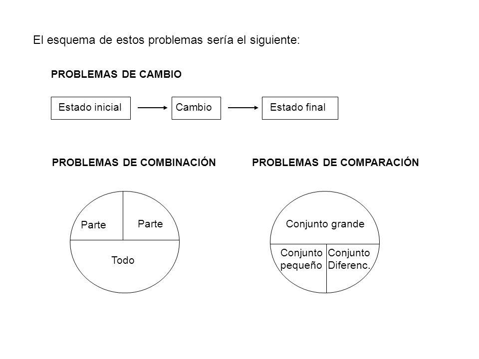 El esquema de estos problemas sería el siguiente: PROBLEMAS DE CAMBIO Estado inicialCambioEstado final PROBLEMAS DE COMBINACIÓN Parte Todo PROBLEMAS D