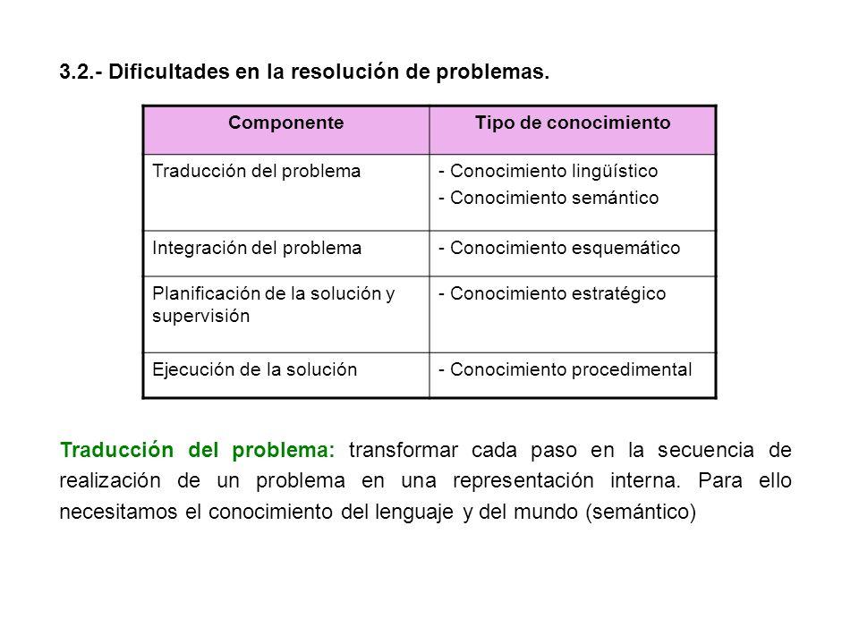 3.2.- Dificultades en la resolución de problemas. ComponenteTipo de conocimiento Traducción del problema- Conocimiento lingüístico - Conocimiento semá