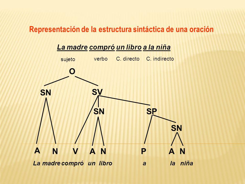 Representación de la estructura sintáctica de una oración La madre compró un libro a la niña sujeto verboC. directoC. indirecto O SN SV A NVANNAP SN S