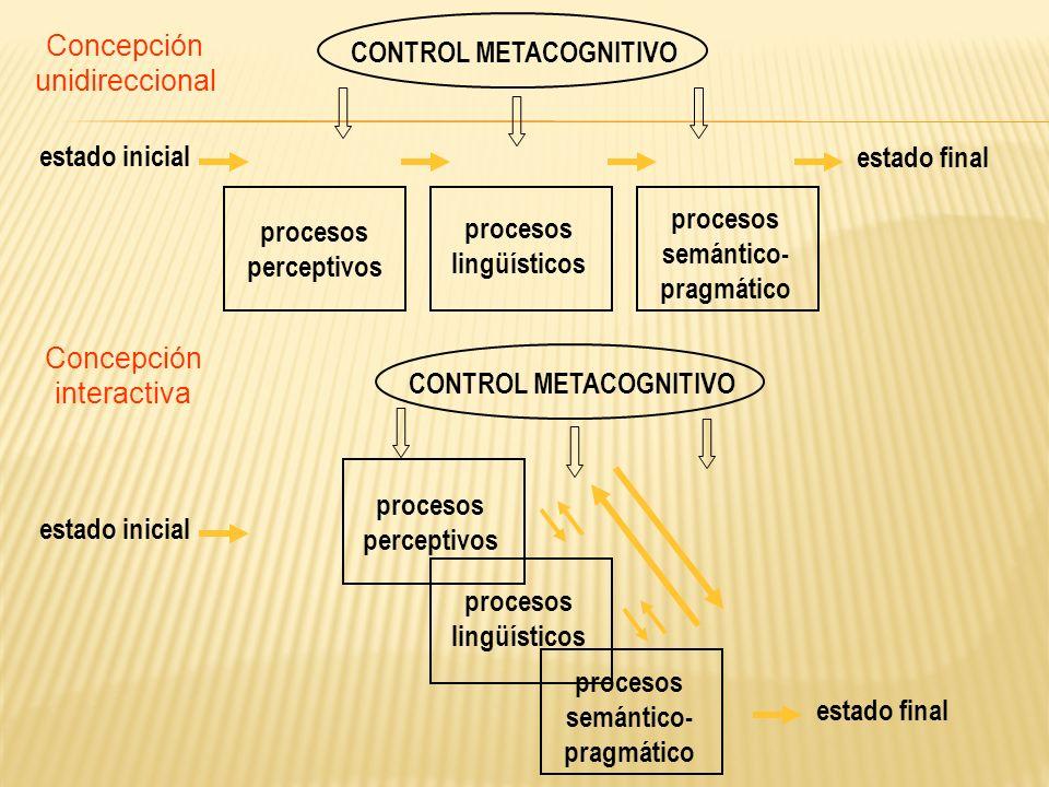 estado inicial procesos perceptivos procesos lingüísticos CONTROL METACOGNITIVO estado final procesos semántico- pragmático Concepción interactiva est