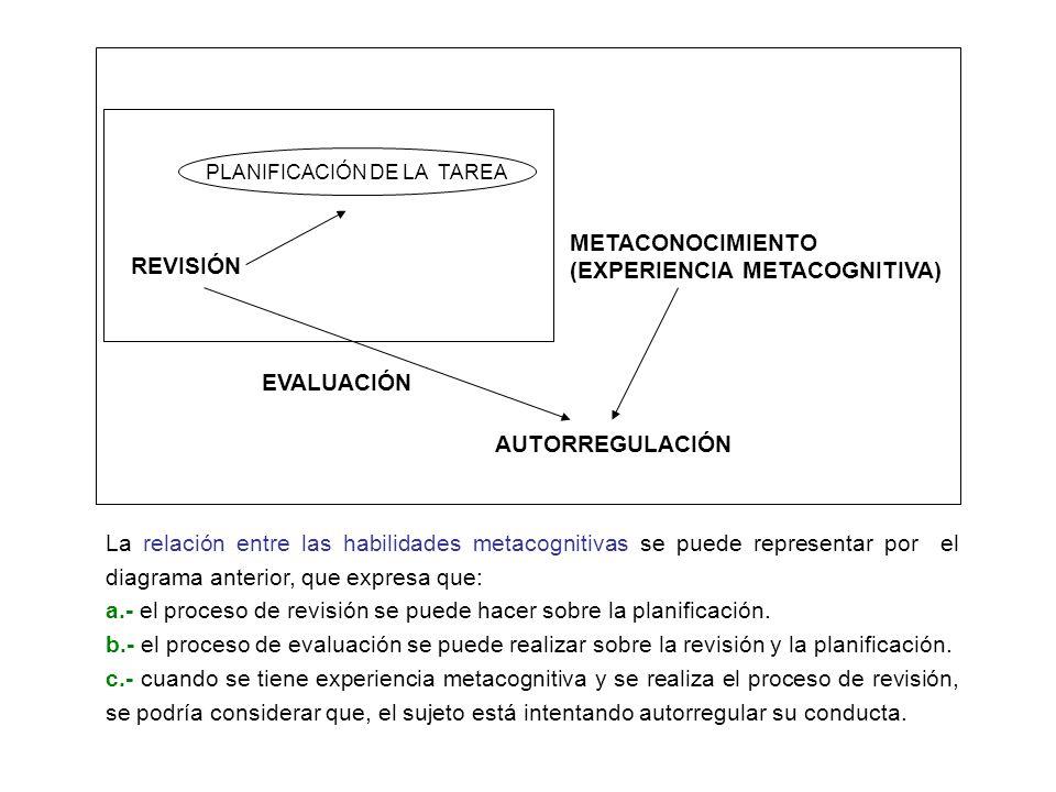 REVISIÓN EVALUACIÓN METACONOCIMIENTO (EXPERIENCIA METACOGNITIVA) AUTORREGULACIÓN PLANIFICACIÓN DE LA TAREA La relación entre las habilidades metacogni
