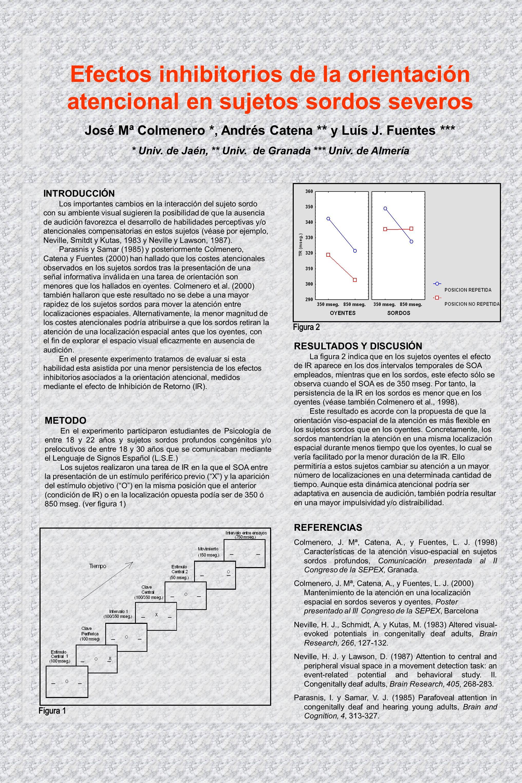 Efectos inhibitorios de la orientación atencional en sujetos sordos severos José Mª Colmenero *, Andrés Catena ** y Luís J.