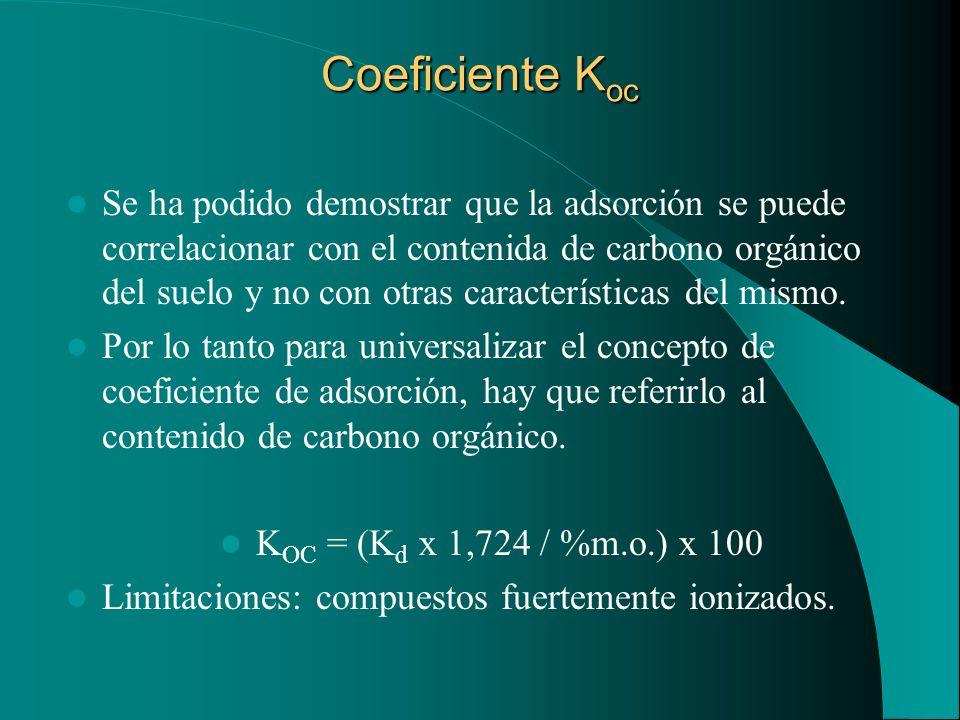 Coeficiente K oc Se ha podido demostrar que la adsorción se puede correlacionar con el contenida de carbono orgánico del suelo y no con otras caracter