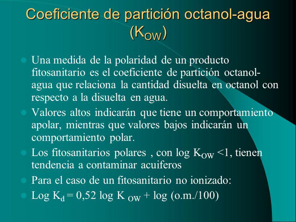 Coeficiente de partición octanol-agua (K OW ) Una medida de la polaridad de un producto fitosanitario es el coeficiente de partición octanol- agua que