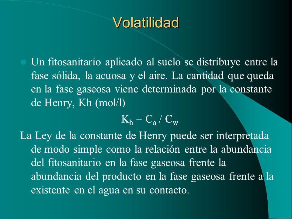 Volatilidad Un fitosanitario aplicado al suelo se distribuye entre la fase sólida, la acuosa y el aire. La cantidad que queda en la fase gaseosa viene