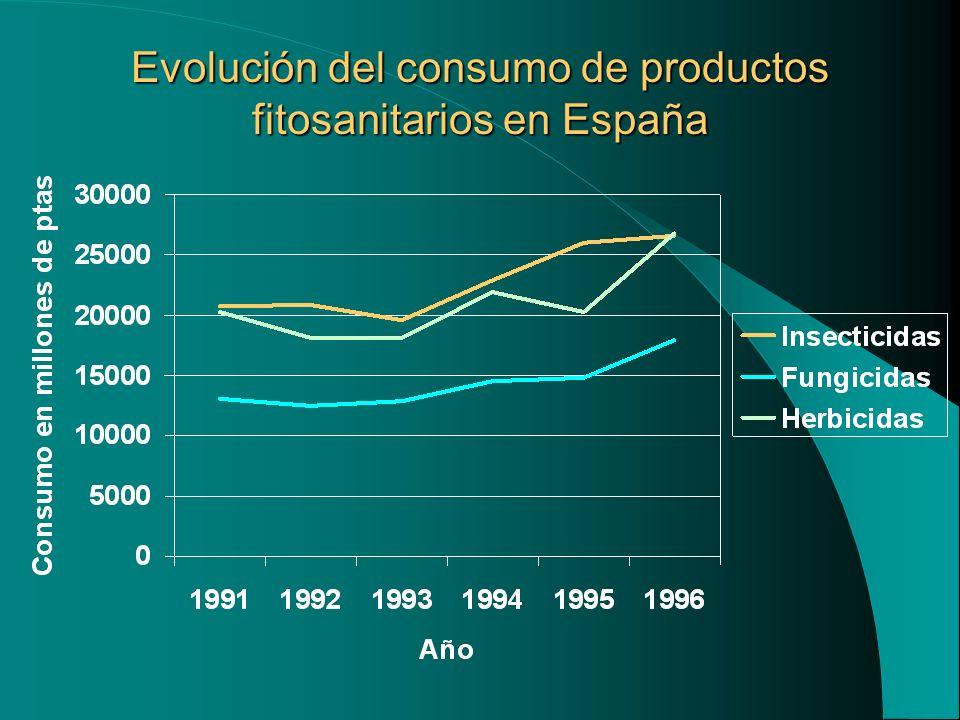 Evolución del consumo de productos fitosanitarios en España