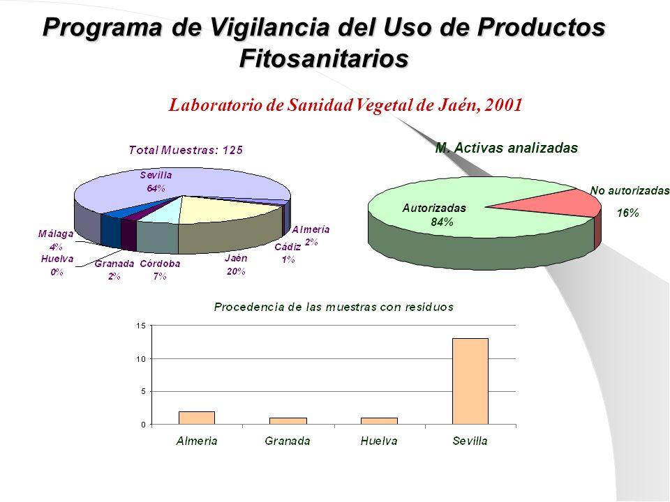 Programa de Vigilancia del Uso de Productos Fitosanitarios M. Activas analizadas No autorizadas 16% Autorizadas 84% Laboratorio de Sanidad Vegetal de