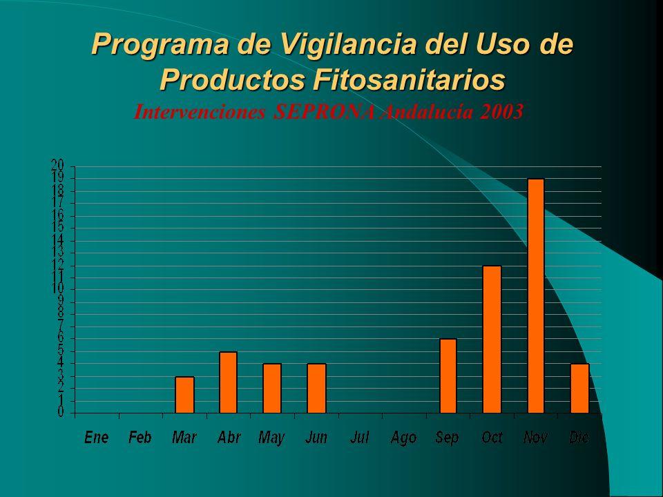 Programa de Vigilancia del Uso de Productos Fitosanitarios Intervenciones SEPRONA Andalucía 2003