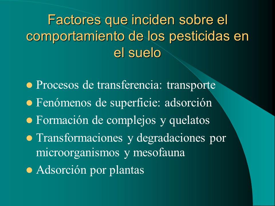 Factores que inciden sobre el comportamiento de los pesticidas en el suelo Procesos de transferencia: transporte Fenómenos de superficie: adsorción Fo