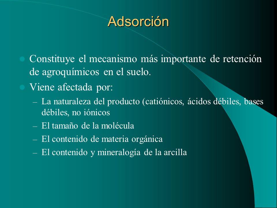 Adsorción Constituye el mecanismo más importante de retención de agroquímicos en el suelo. Viene afectada por: – La naturaleza del producto (catiónico
